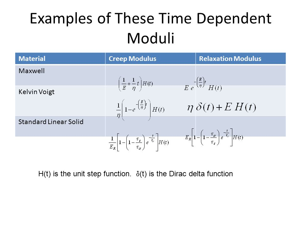 Examples of These Time Dependent Moduli MaterialCreep ModulusRelaxation Modulus Maxwell Kelvin Voigt Standard Linear Solid H(t) is the unit step funct