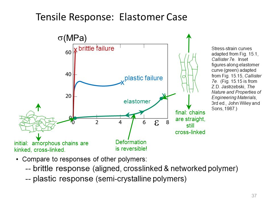 37 Tensile Response: Elastomer Case Compare to responses of other polymers: -- brittle response (aligned, crosslinked & networked polymer) -- plastic response (semi-crystalline polymers) Stress-strain curves adapted from Fig.