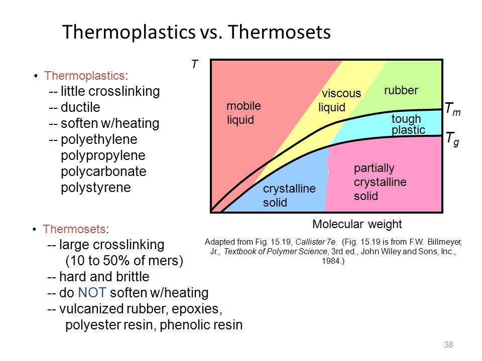 38 Thermoplastics vs.