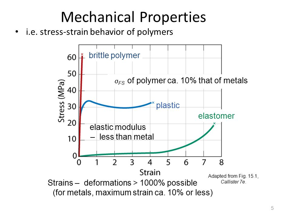 Mechanical Properties i.e. stress-strain behavior of polymers 5 brittle polymer plastic elastomer  FS of polymer ca. 10% that of metals Strains – def