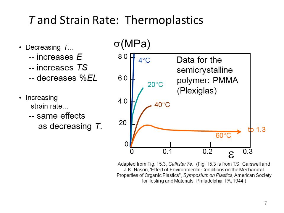 7 T and Strain Rate: Thermoplastics Decreasing T... -- increases E -- increases TS -- decreases %EL Increasing strain rate... -- same effects as decre