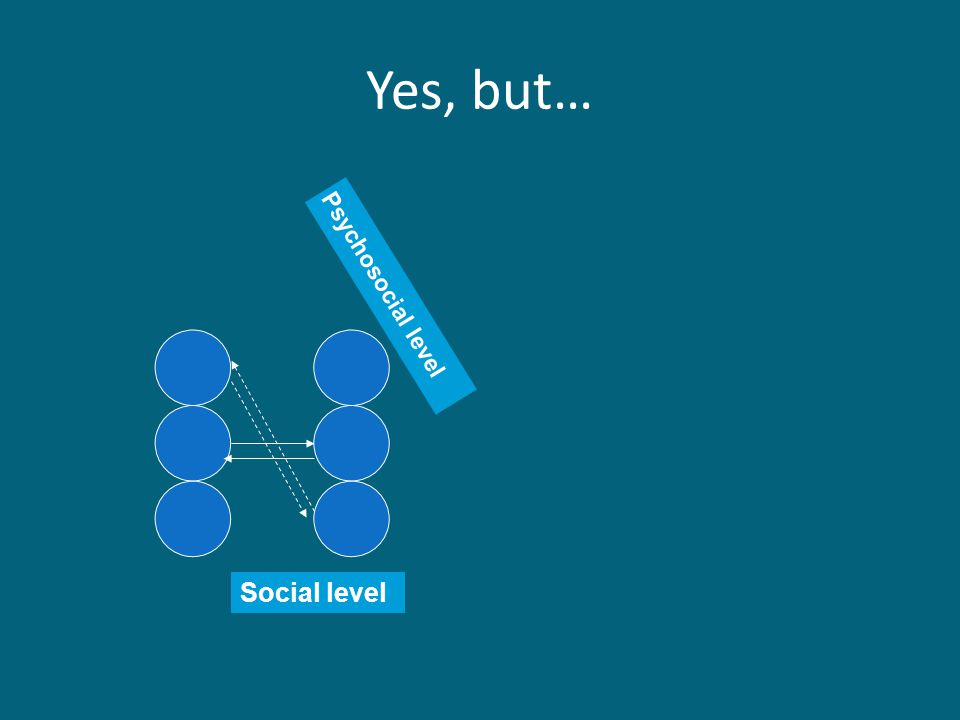 Yes, but… Social level Psychosocial level