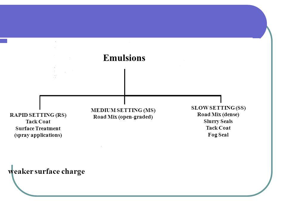 EMULSIONS ASPHALT + WATER + EMULSIFIER ANIONIC (-) ALKALINE CATIONIC (+) ACID LIMESTONE SILICA (Sil. Gravel)