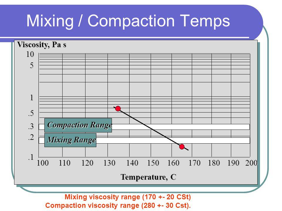 Rotational Viscometer (Brookfield) Inner Cylinder Torque Motor Thermosel Environmental Chamber Digital Temperature Controller