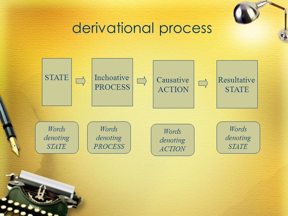 derivational process STATE Inchoative PROCESS Causative ACTION Resultative STATE Words denoting STATE Words denoting PROCESS Words denoting ACTION Words denoting STATE