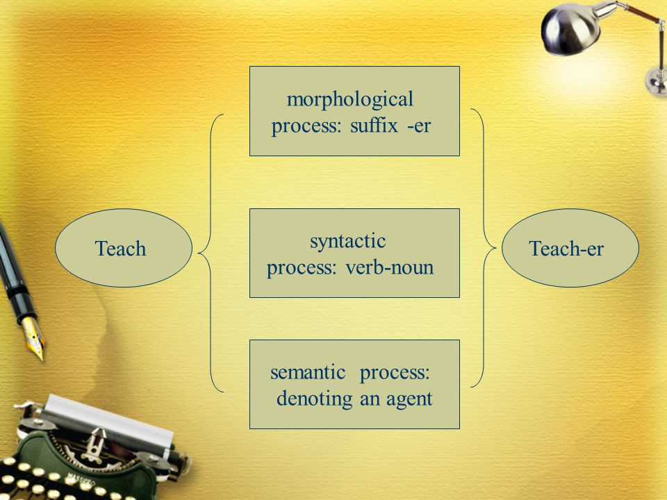 Teach-er syntactic process: verb-noun morphological process: suffix -er semantic process: denoting an agent Teach