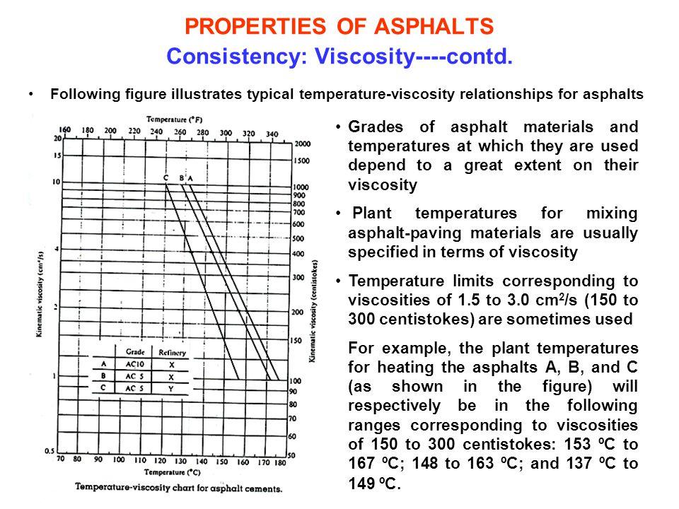 PROPERTIES OF ASPHALTS Consistency: Viscosity----contd. Following figure illustrates typical temperature-viscosity relationships for asphalts Grades o