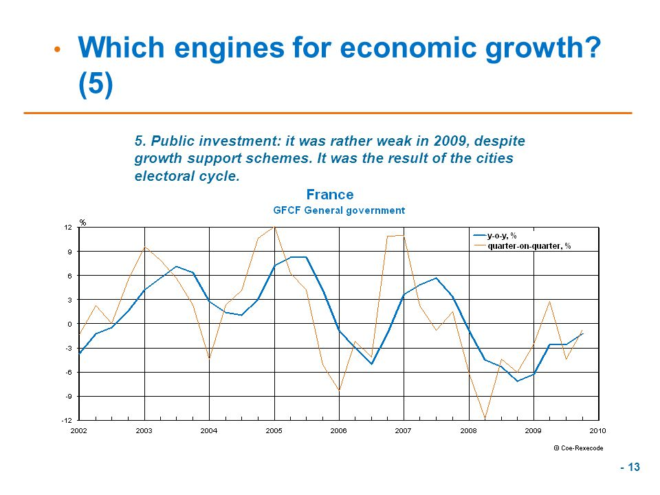 - 13 Which engines for economic growth.(5) 5.