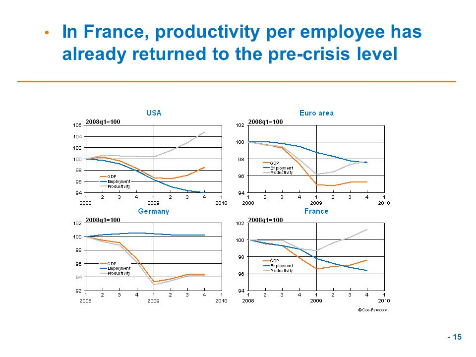 - 15 In France, productivity per employee has already returned to the pre-crisis level