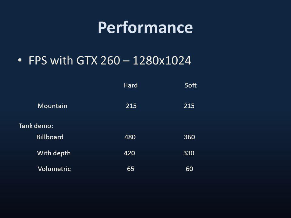 Performance FPS with GTX 260 – 1280x1024 SoftHard Mountain 215 215 Billboard 480 360 Tank demo: With depth 420 330 Volumetric 65 60