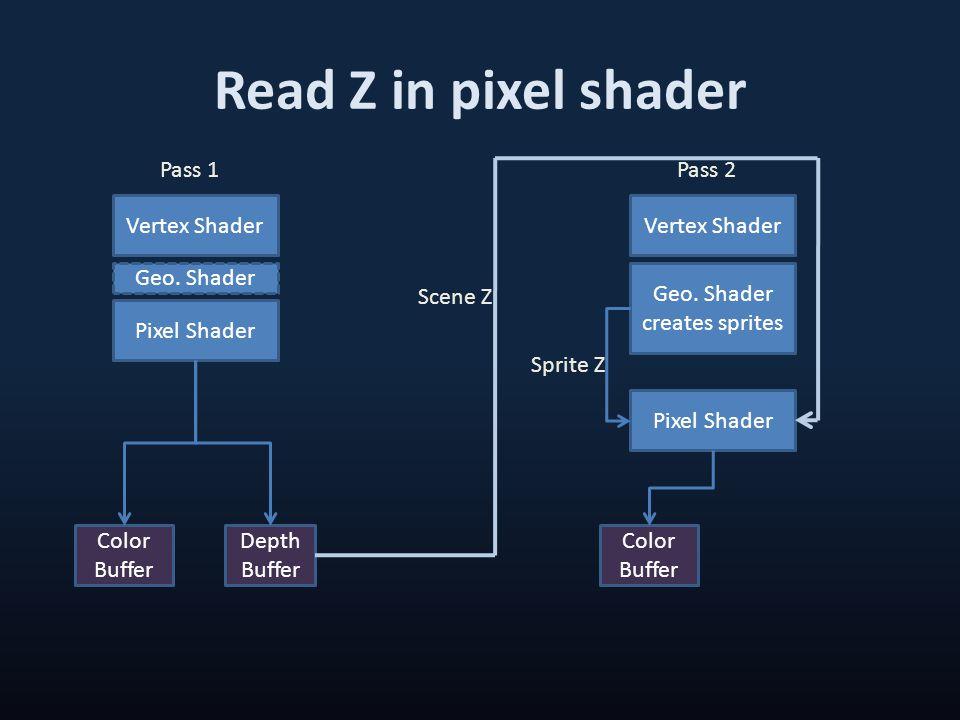 Read Z in pixel shader Vertex Shader Geo. Shader Pixel Shader Depth Buffer Color Buffer Pass 1 Vertex Shader Geo. Shader creates sprites Pixel Shader