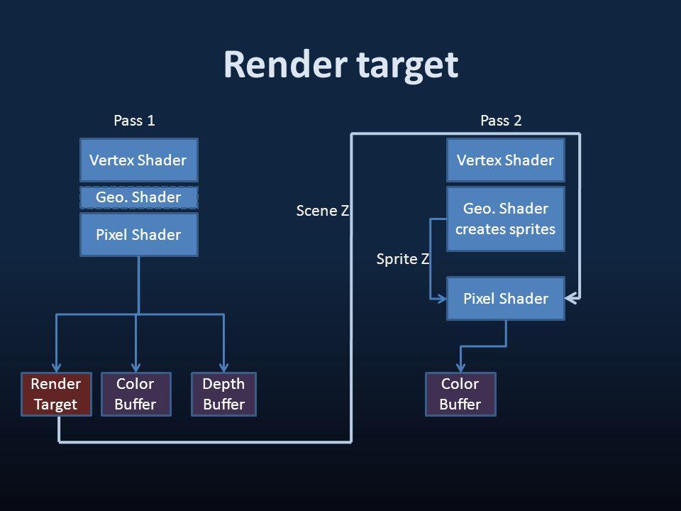Render target Vertex Shader Geo. Shader Pixel Shader Depth Buffer Color Buffer Pass 1 Vertex Shader Geo. Shader creates sprites Pixel Shader Color Buf