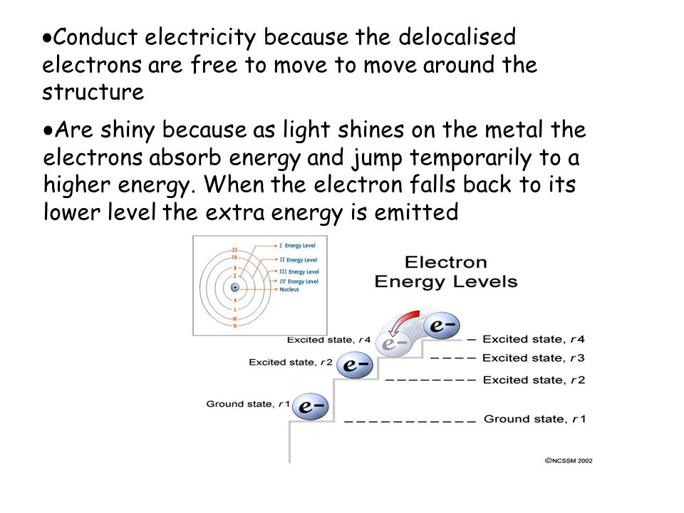 Conduct electricity because the delocalised electrons are free to move to move around the structure Are shiny because as light shines on the metal the electrons absorb energy and jump temporarily to a higher energy.
