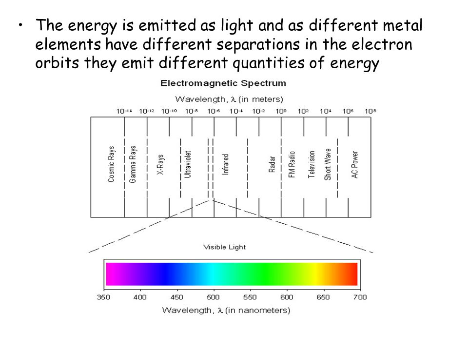 The energy is emitted as light and as different metal elements have different separations in the electron orbits they emit different quantities of ene