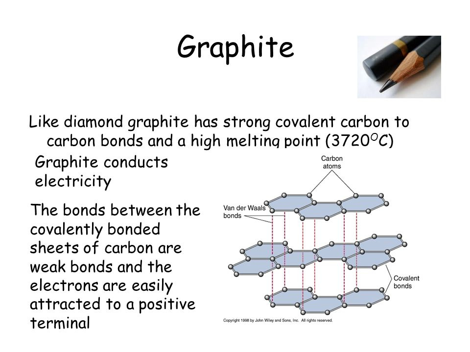 Graphite Like diamond graphite has strong covalent carbon to carbon bonds and a high melting point (3720 O C) Graphite conducts electricity The bonds