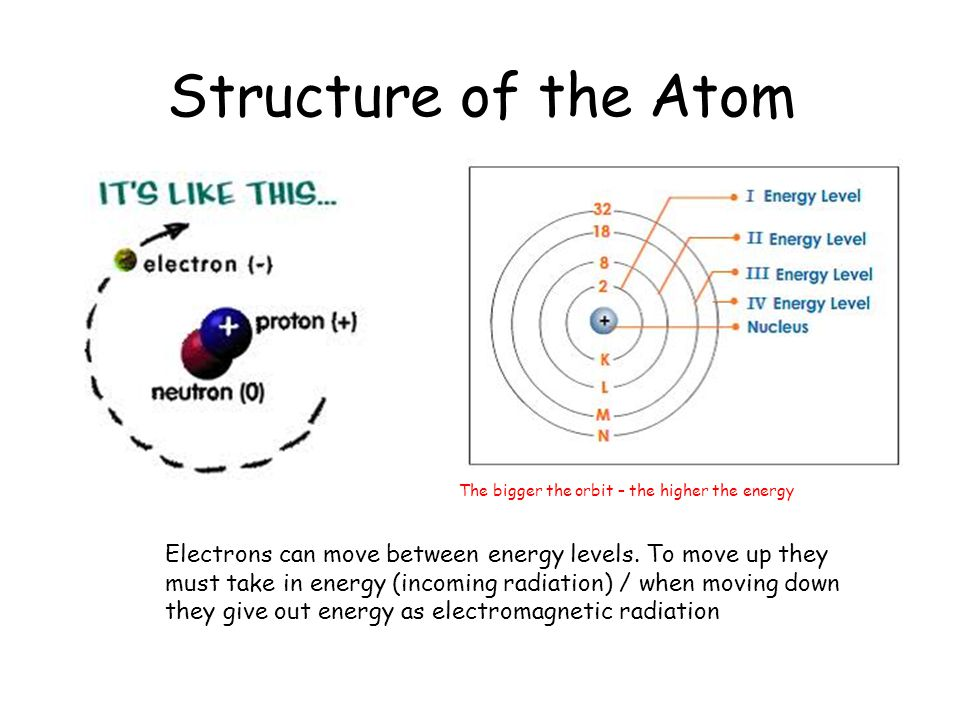 Structure of the Atom The bigger the orbit – the higher the energy Electrons can move between energy levels.