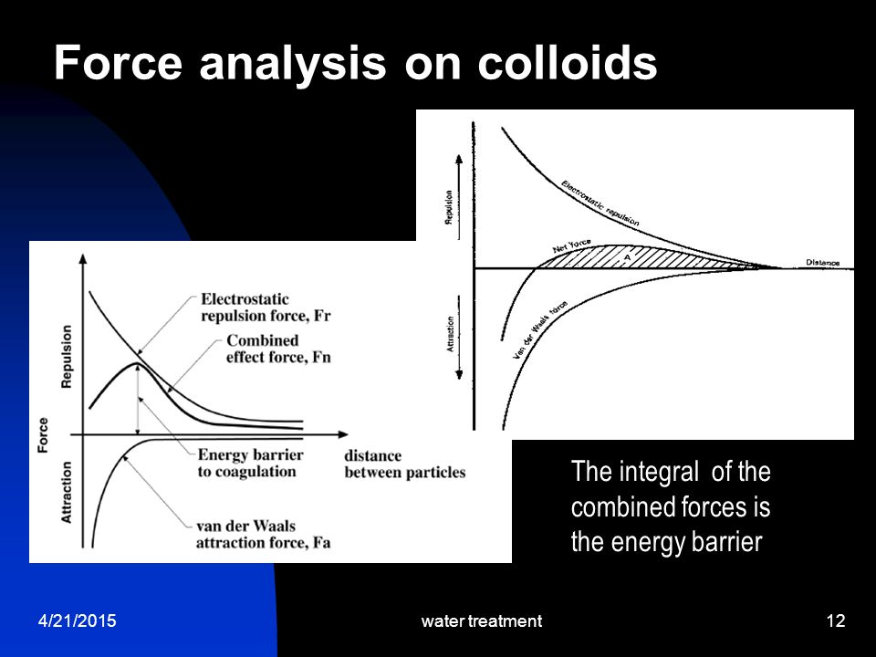 4/21/2015water treatment12 Force analysis on colloids The integral of the combined forces is the energy barrier