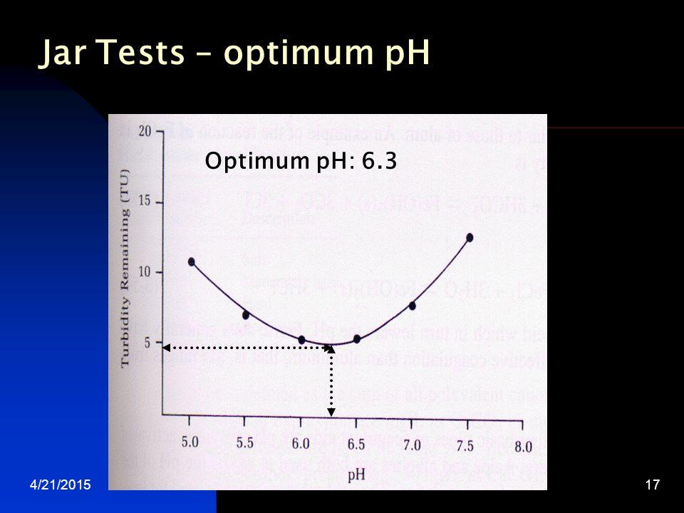 4/21/2015water treatment17 Optimum pH: 6.3 Jar Tests – optimum pH