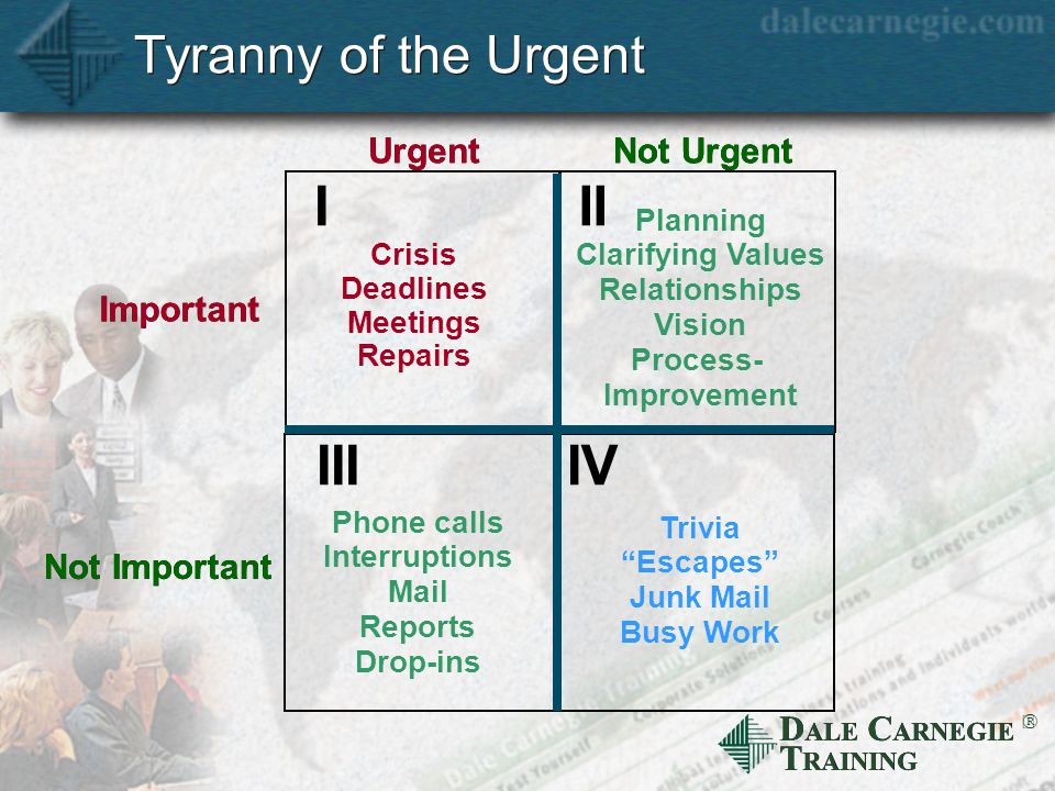 D ALE C ARNEGIE T RAINING  Tyranny of the Urgent Urgent Not Urgent Important Not Important I Crisis Deadlines Meetings Repairs II Planning Clarifying Values Relationships Vision Process- Improvement III Phone calls Interruptions Mail Reports Drop-ins IV Trivia Escapes Junk Mail Busy Work