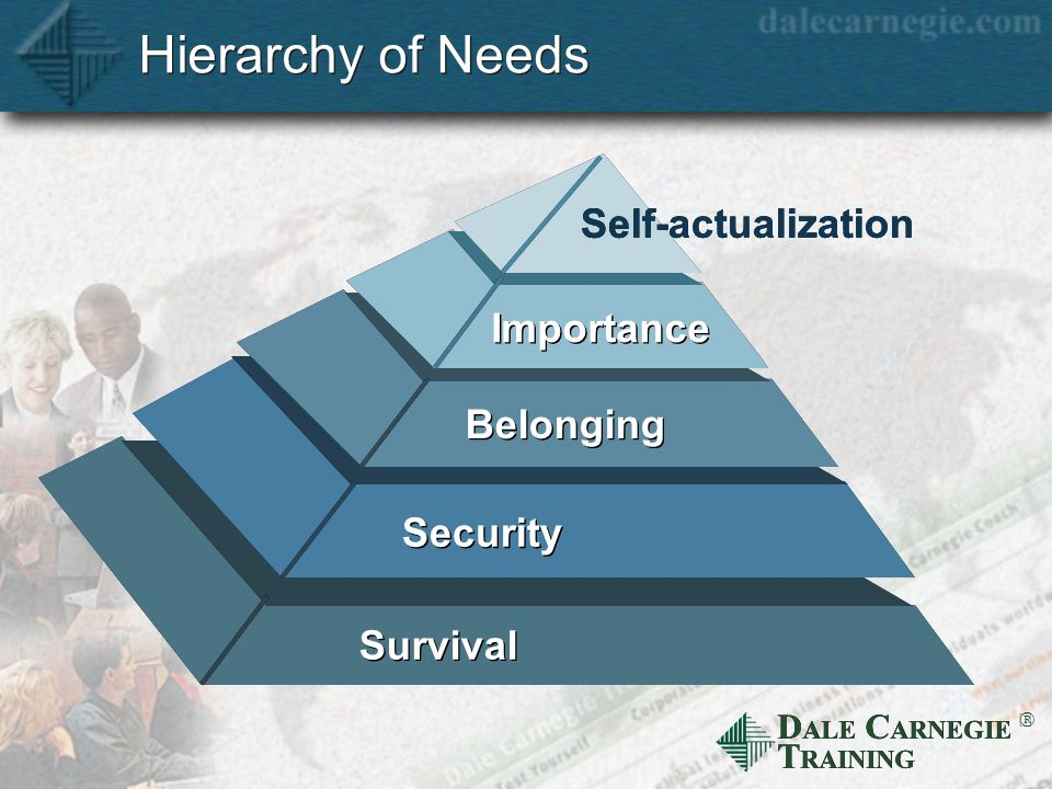 D ALE C ARNEGIE T RAINING  Hierarchy of Needs Survival Security Belonging Importance Self-actualization