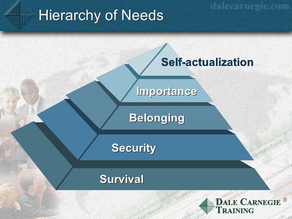 D ALE C ARNEGIE T RAINING  Hierarchy of Needs Survival Security Belonging Importance Self-actualization