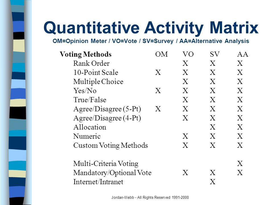 Jordan-Webb - All Rights Reserved 1991-2000 Voting Methods OMVOSVAA Rank Order XXX 10-Point ScaleXXXX Multiple ChoiceXXX Yes/NoXXXX True/FalseXXX Agree/Disagree (5-Pt)XXXX Agree/Disagree (4-Pt)XXX AllocationXX NumericXXX Custom Voting MethodsXXX Multi-Criteria VotingX Mandatory/Optional VoteXXX Internet/IntranetX Quantitative Activity Matrix OM=Opinion Meter / VO=Vote / SV=Survey / AA=Alternative Analysis