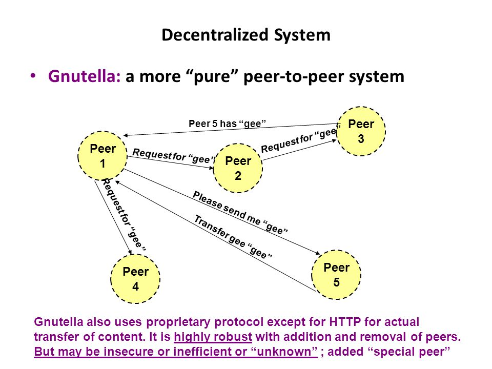 Decentralized System Gnutella: a more pure peer-to-peer system Peer 3 Peer 5 Peer 4 Peer 2 Peer 1 Request for gee Peer 5 has gee Please send me gee Transfer gee gee Gnutella also uses proprietary protocol except for HTTP for actual transfer of content.