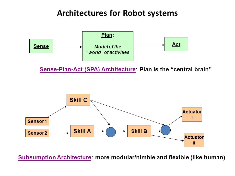 Architectures for Robot systems Sense Plan: Model of the world of activities Act Sensor 1 Sensor 2 Skill C Skill B Skill A Actuator i Actuator ii Sense-Plan-Act (SPA) Architecture: Plan is the central brain Subsumption Architecture: more modular/nimble and flexible (like human)