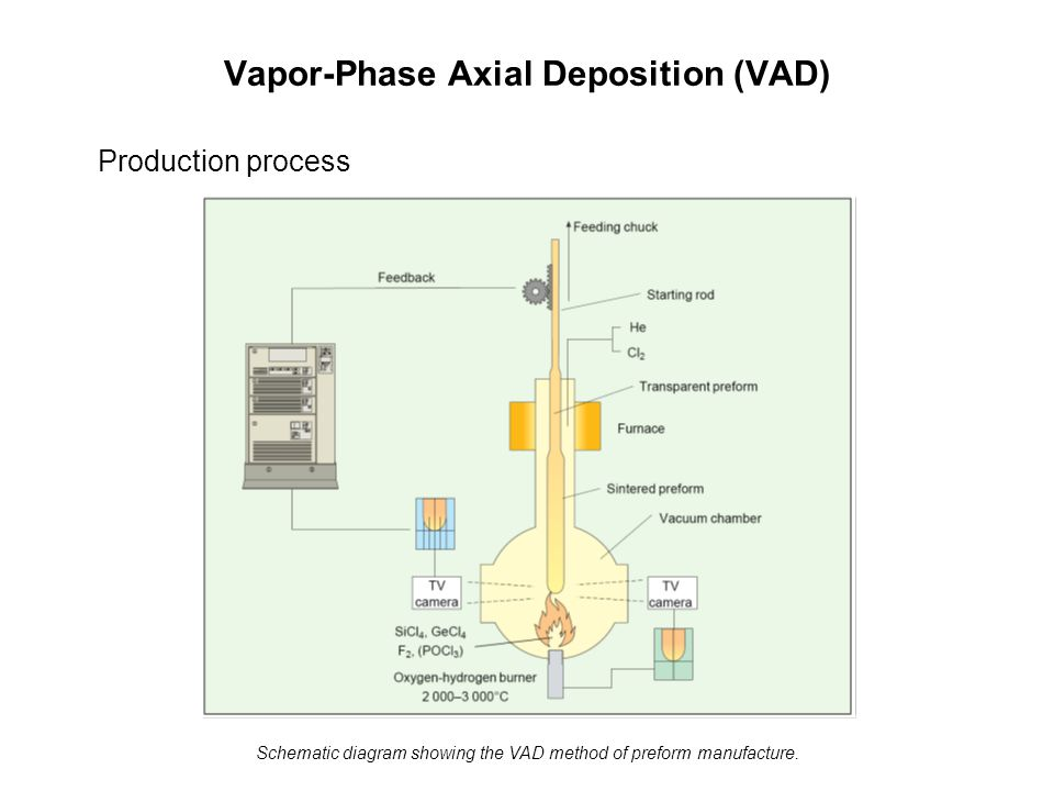 Vapor-Phase Axial Deposition (VAD) Production process Schematic diagram showing the VAD method of preform manufacture.