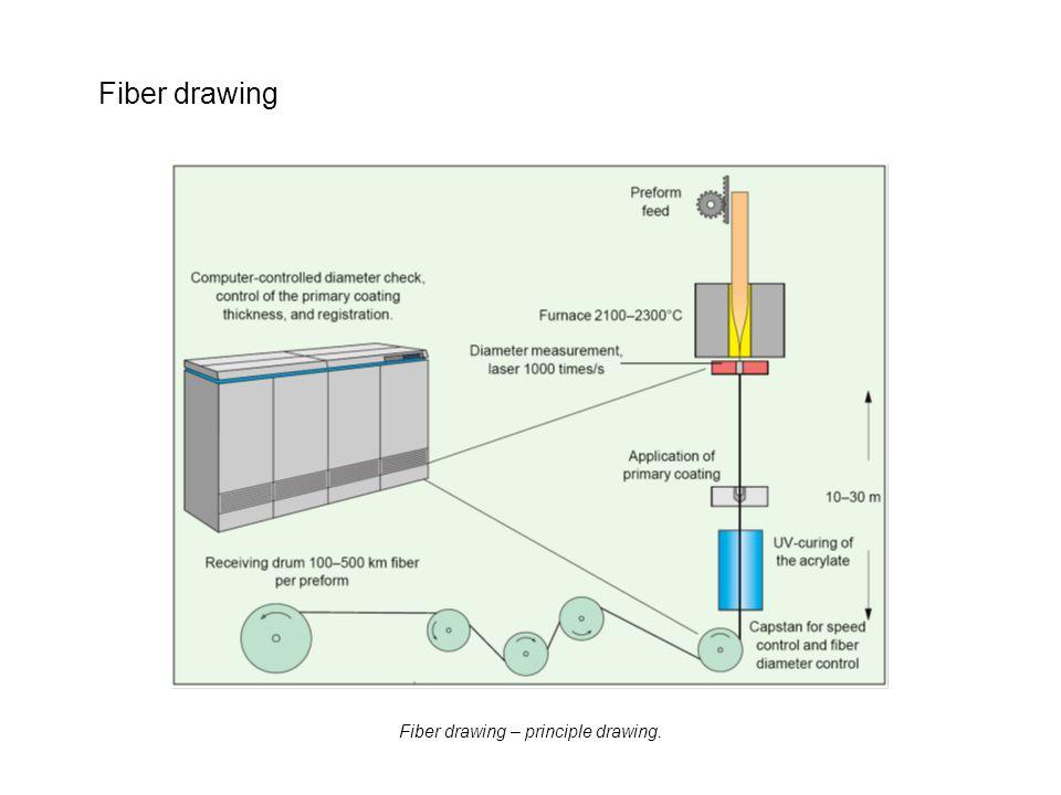Fiber drawing Fiber drawing – principle drawing.