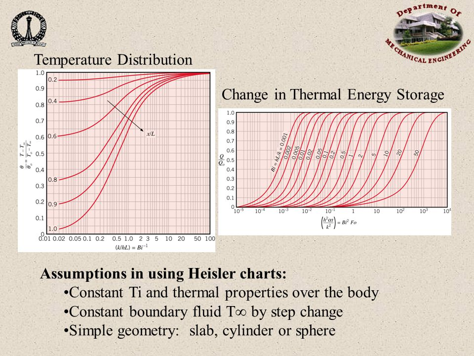 Change in Thermal Energy Storage Temperature Distribution Assumptions in using Heisler charts: Constant Ti and thermal properties over the body Constant boundary fluid T  by step change Simple geometry: slab, cylinder or sphere