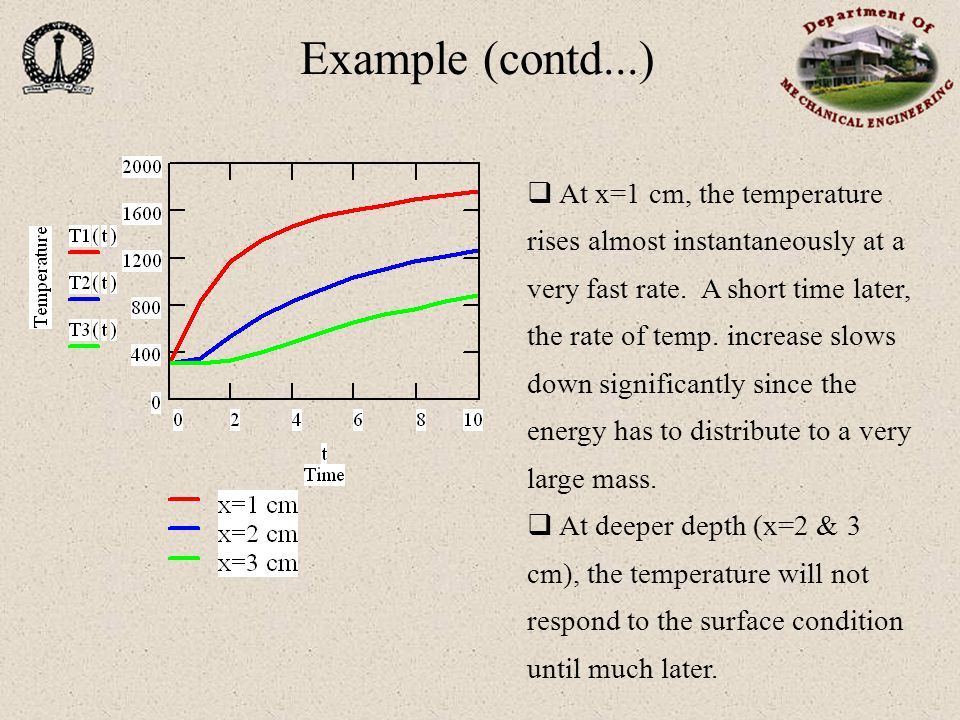 Example (contd...)  At x=1 cm, the temperature rises almost instantaneously at a very fast rate.