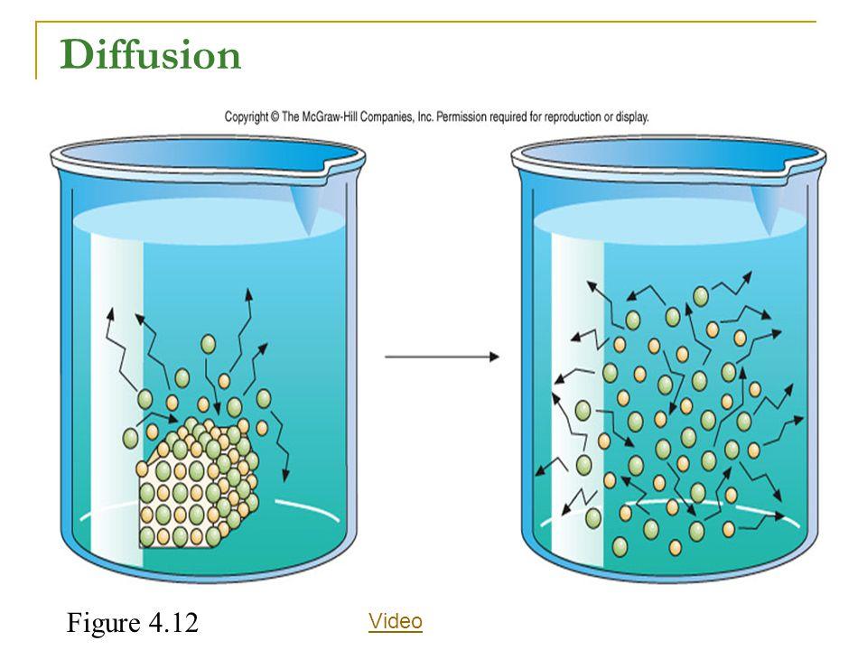 Figure 4.12 Diffusion Video