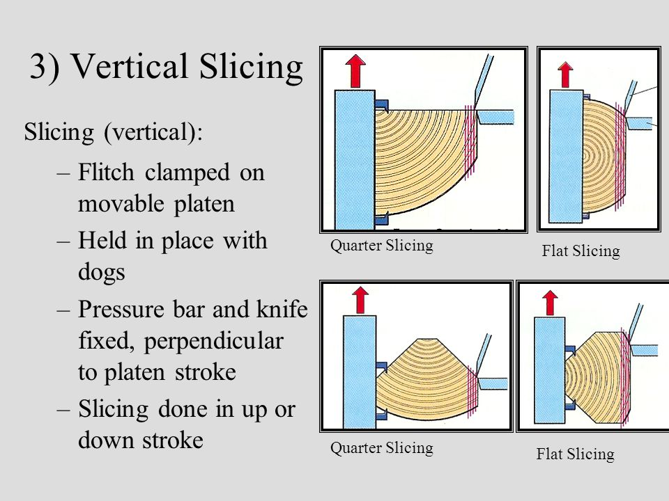 3) Vertical Slicing Slicing (vertical): –Flitch clamped on movable platen –Held in place with dogs –Pressure bar and knife fixed, perpendicular to platen stroke –Slicing done in up or down stroke Quarter Slicing Flat Slicing Quarter Slicing Flat Slicing