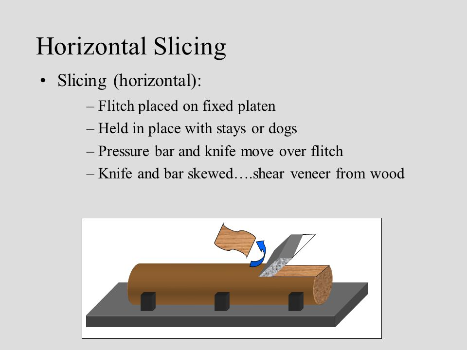 Horizontal Slicing Slicing (horizontal): –Flitch placed on fixed platen –Held in place with stays or dogs –Pressure bar and knife move over flitch –Knife and bar skewed….shear veneer from wood