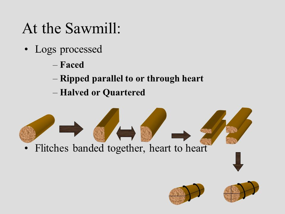4) Veneer Sawing: –Veneer cut from cants –Employs a veneer re-saw, similar to band saw –Not usually used in high production environments –Low yield, but usually very high quality slices