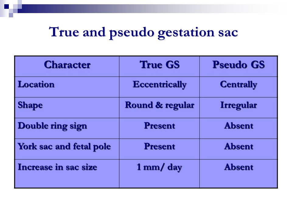True and pseudo gestation sac Character True GS Pseudo GS LocationEccentricallyCentrally Shape Round & regular Irregular Double ring sign PresentAbsen