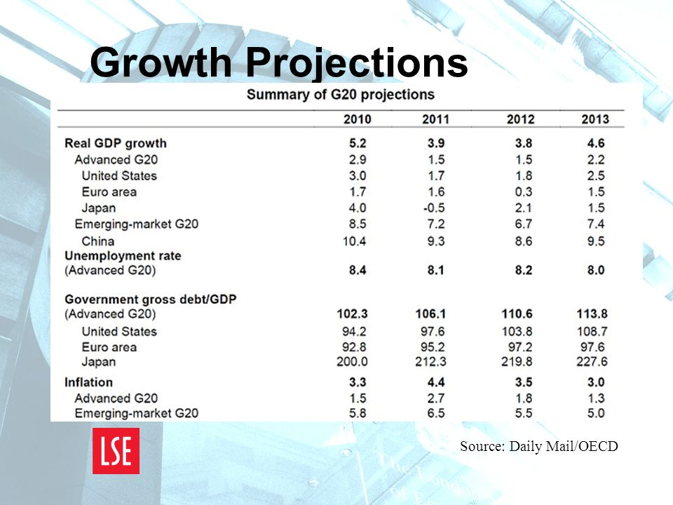 Growth Projections Source: Daily Mail/OECD