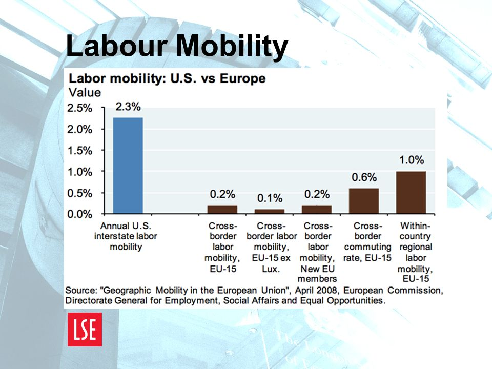 Labour Mobility
