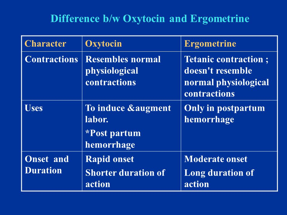Difference b/w Oxytocin and Ergometrine ErgometrineOxytocinCharacter Tetanic contraction ; doesn't resemble normal physiological contractions Resemble