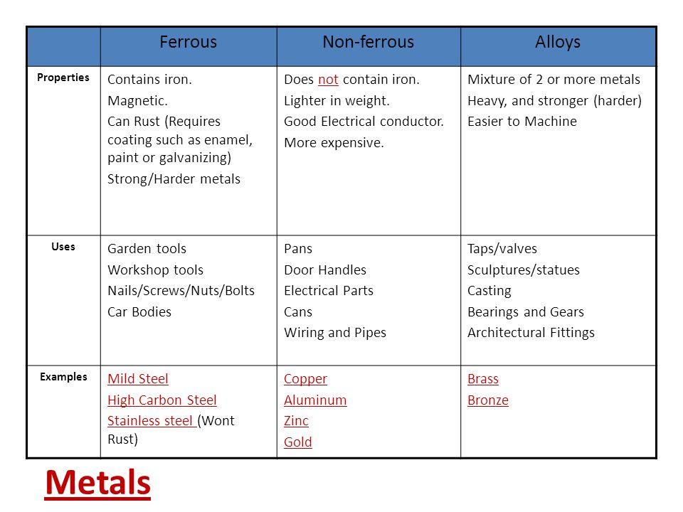 FerrousNon-ferrousAlloys Properties Contains iron.