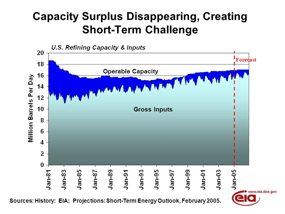 Capacity Surplus Disappearing, Creating Short-Term Challenge Gross Inputs Operable Capacity Forecast Sources: History: EIA; Projections: Short-Term En