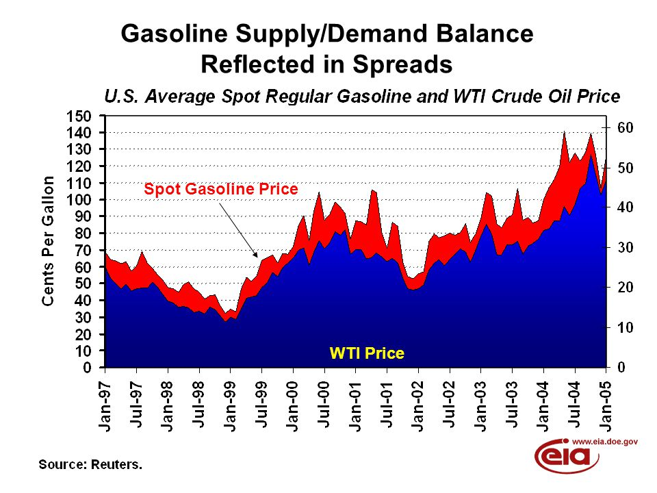 Gasoline Supply/Demand Balance Reflected in Spreads Spot Gasoline Price WTI Price