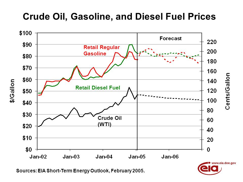 Crude Oil, Gasoline, and Diesel Fuel Prices Sources: EIA Short-Term Energy Outlook, February 2005.