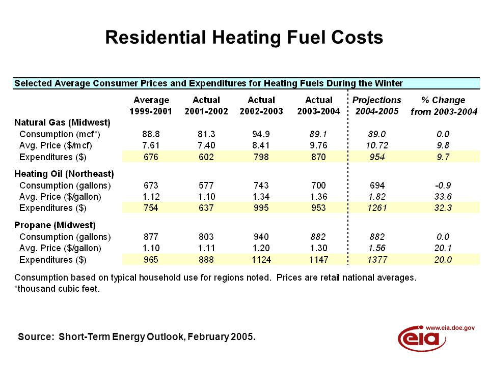 Residential Heating Fuel Costs Source: Short-Term Energy Outlook, February 2005.