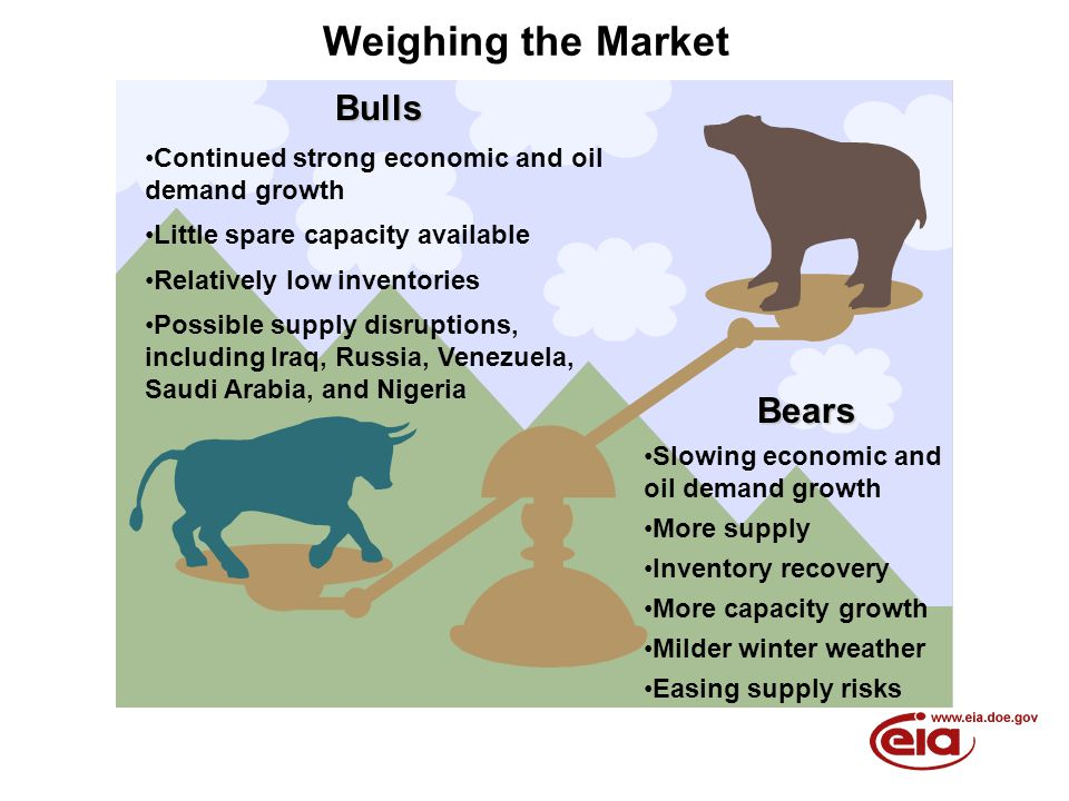 Weighing the MarketBulls Continued strong economic and oil demand growth Little spare capacity available Relatively low inventories Possible supply disruptions, including Iraq, Russia, Venezuela, Saudi Arabia, and Nigeria Bears Slowing economic and oil demand growth More supply Inventory recovery More capacity growth Milder winter weather Easing supply risks