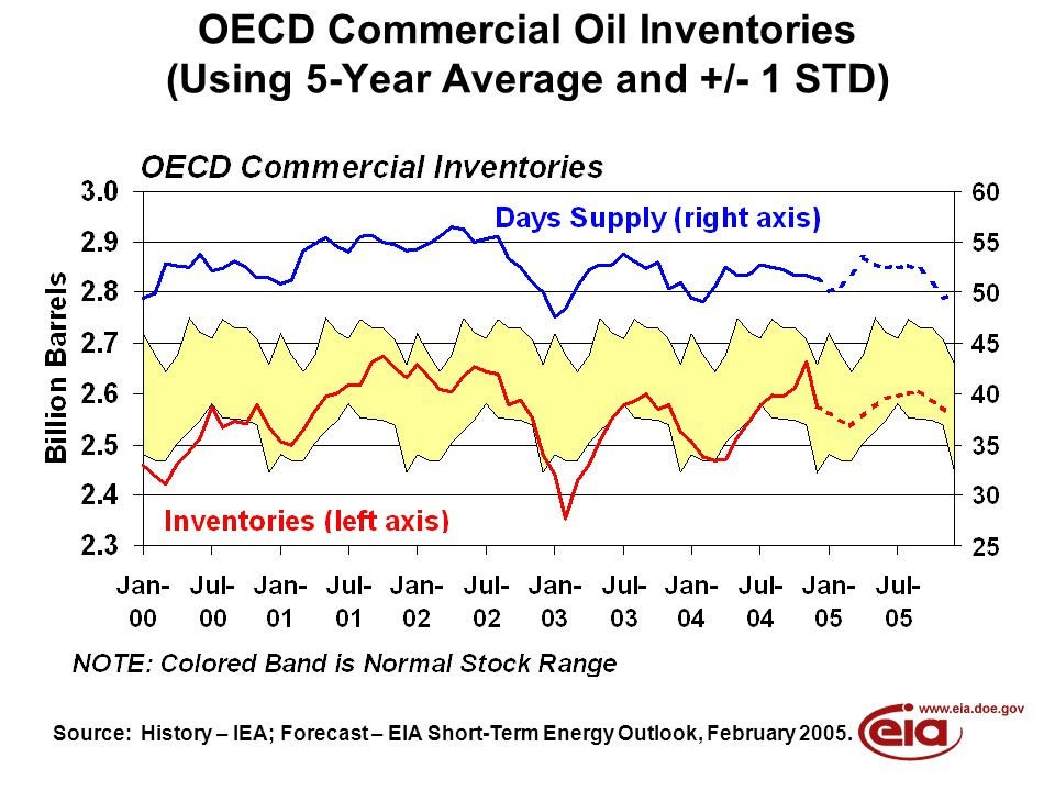 OECD Commercial Oil Inventories (Using 5-Year Average and +/- 1 STD) Source: History – IEA; Forecast – EIA Short-Term Energy Outlook, February 2005.