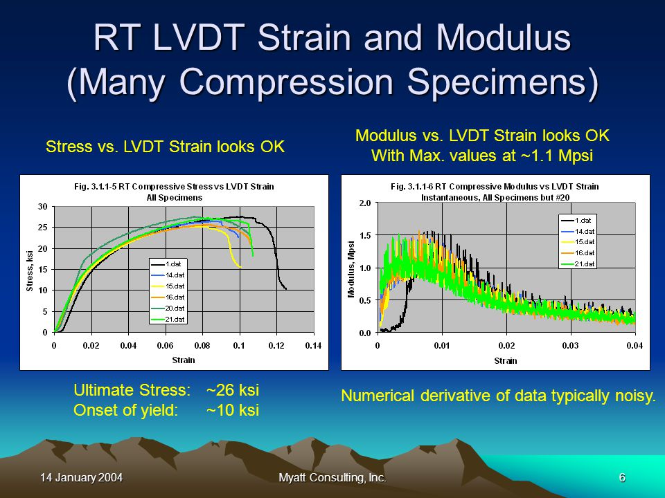 14 January 2004Myatt Consulting, Inc.6 RT LVDT Strain and Modulus (Many Compression Specimens) Stress vs.