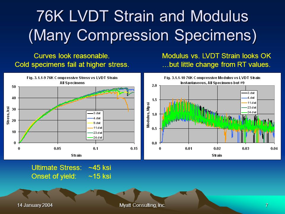 14 January 2004Myatt Consulting, Inc.7 76K LVDT Strain and Modulus (Many Compression Specimens) Curves look reasonable.
