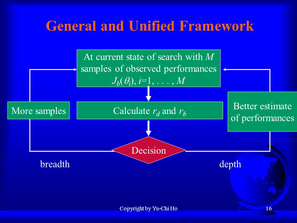 Copyright by Yu-Chi Ho16 General and Unified Framework At current state of search with M samples of observed performances J b (  i ), i=1,..., M Calculate r d and r b Decision breadth depth More samples Better estimate of performances